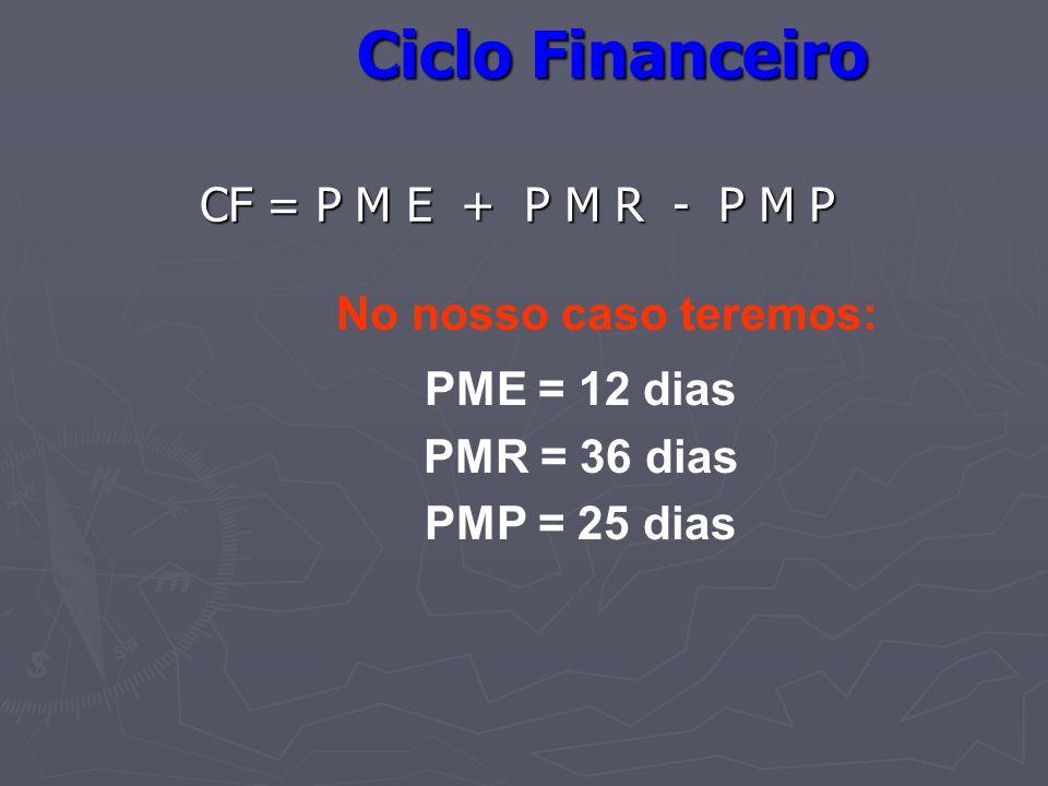 Ciclo Financeiro CF = P M E + P M R - P M P No nosso caso teremos: PME = 12 dias PMR = 36 dias PMP = 25 dias