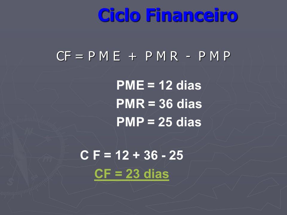 Ciclo Financeiro CF = P M E + P M R - P M P PME = 12 dias PMR = 36 dias PMP = 25 dias C F = 12 + 36 - 25 CF = 23 dias