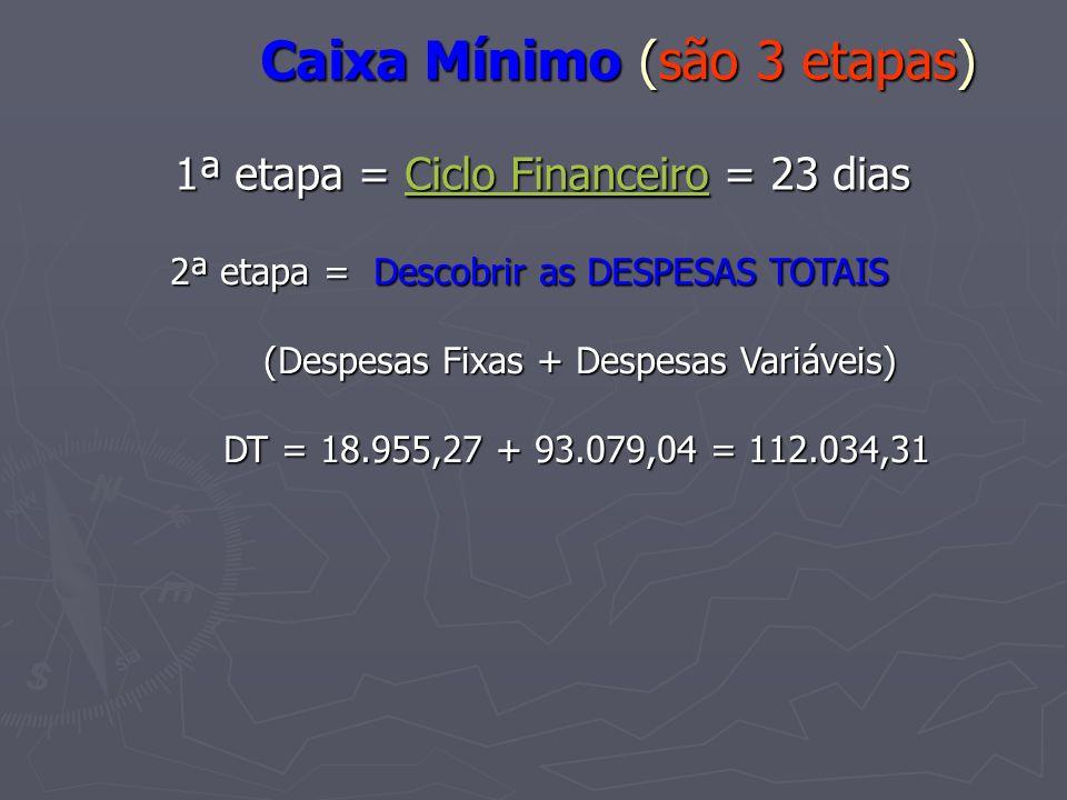 Caixa Mínimo (são 3 etapas) 1ª etapa = Ciclo Financeiro = 23 dias Ciclo FinanceiroCiclo Financeiro 2ª etapa = Descobrir as DESPESAS TOTAIS (Despesas F