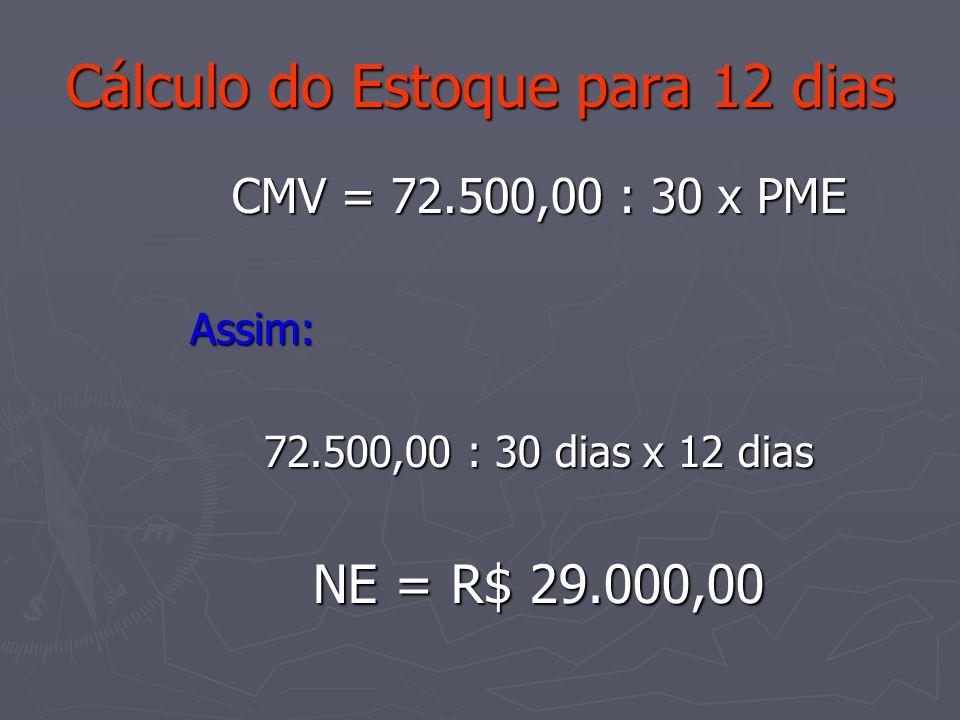 Cálculo do Estoque para 12 dias CMV = 72.500,00 : 30 x PME Assim: Assim: 72.500,00 : 30 dias x 12 dias NE = R$ 29.000,00