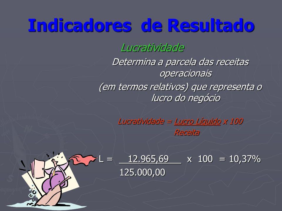 Indicadores de Resultado Lucratividade Lucratividade Determina a parcela das receitas operacionais (em termos relativos) que representa o lucro do neg