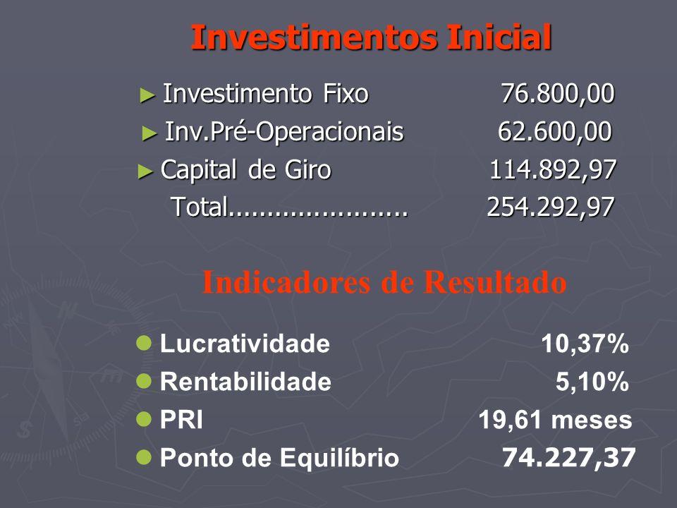 Investimentos Inicial Investimentos Inicial Investimento Fixo 76.800,00 Investimento Fixo 76.800,00 Inv.Pré-Operacionais 62.600,00 Inv.Pré-Operacionai