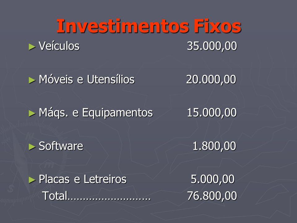 Investimentos Fixos Veículos 35.000,00 Veículos 35.000,00 Móveis e Utensílios 20.000,00 Móveis e Utensílios 20.000,00 Máqs. e Equipamentos 15.000,00 M