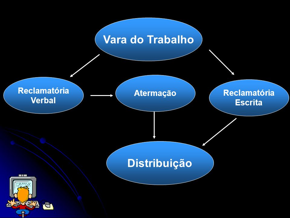 Atermação Vara do Trabalho Distribuição Reclamatória Verbal Reclamatória Escrita
