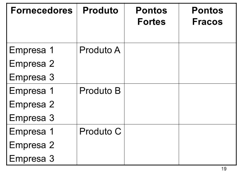 19 FornecedoresProdutoPontos Fortes Pontos Fracos Empresa 1 Empresa 2 Empresa 3 Produto A Empresa 1 Empresa 2 Empresa 3 Produto B Empresa 1 Empresa 2
