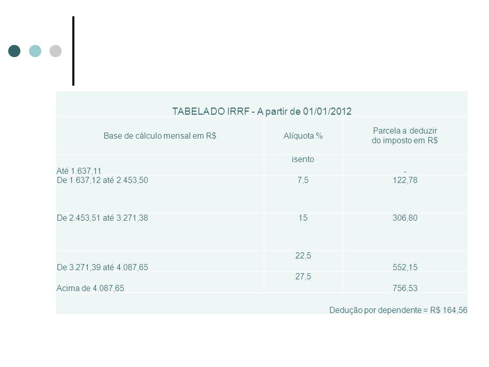 TABELA DO IRRF - A partir de 01/01/2012 Base de cálculo mensal em R$Alíquota % Parcela a deduzir do imposto em R$ Até 1.637,11 isento - De 1.637,12 at