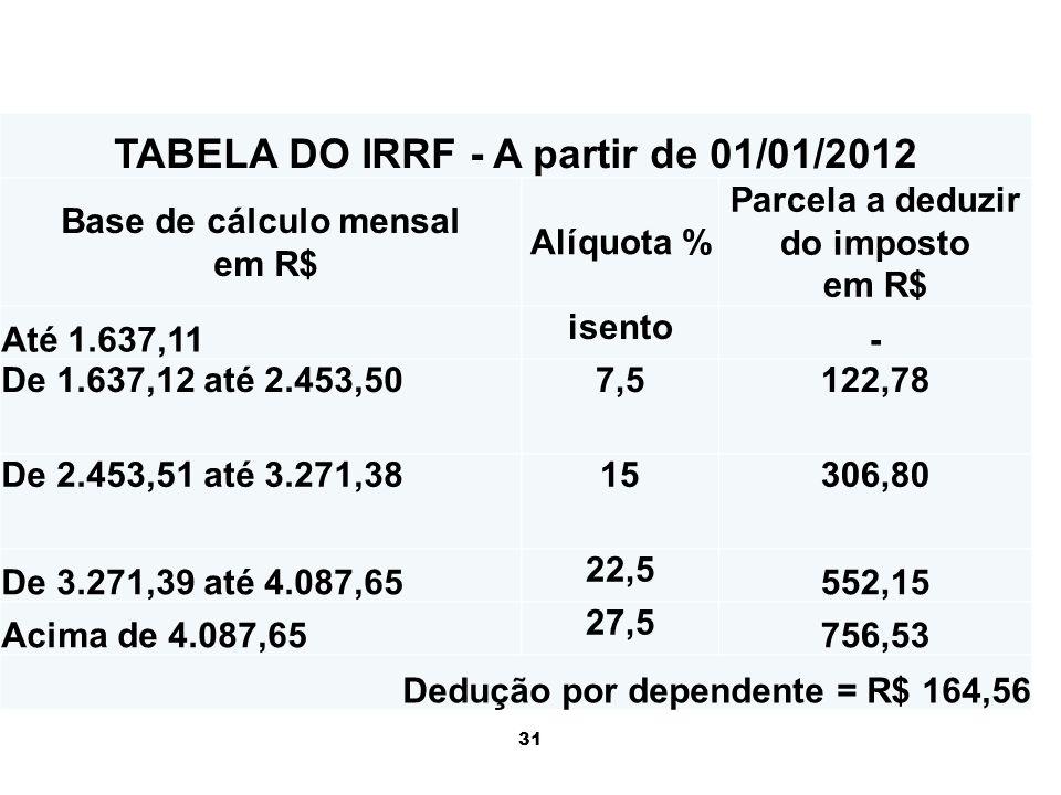 31 TABELA DO IRRF - A partir de 01/01/2012 Base de cálculo mensal em R$ Alíquota % Parcela a deduzir do imposto em R$ Até 1.637,11 isento - De 1.637,1