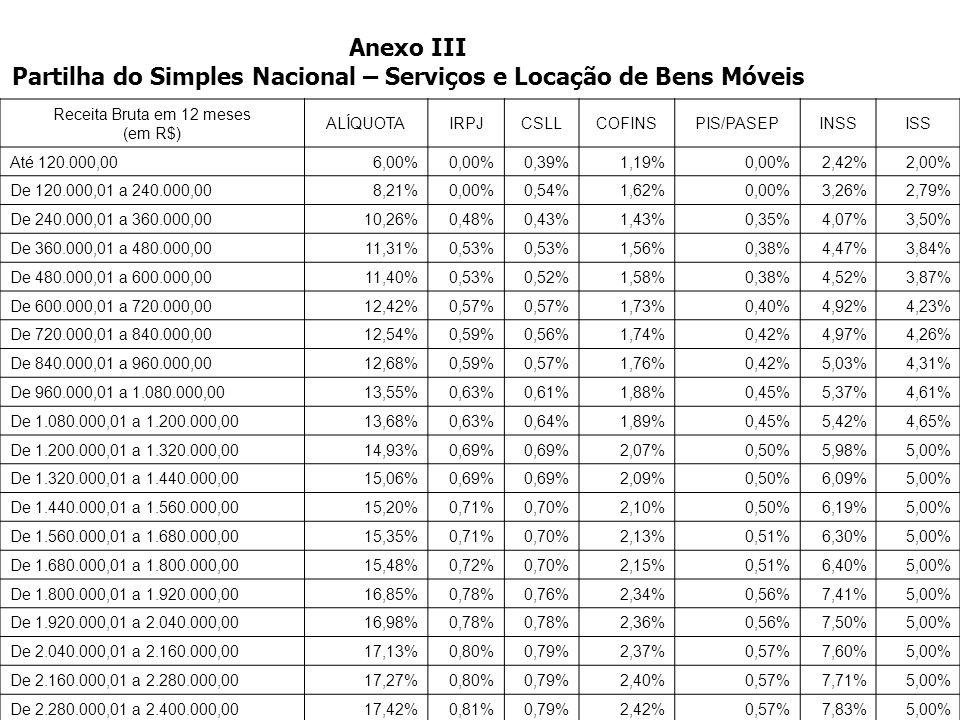 >>0 >>1 >> 2 >> 3 >> 4 >> Anexo II Partilha do Simples Nacional – Indústria Receita Bruta em 12 meses (em R$) ALÍQUOTAIRPJCSLLCOFINSPIS/PASEPINSSICMSI