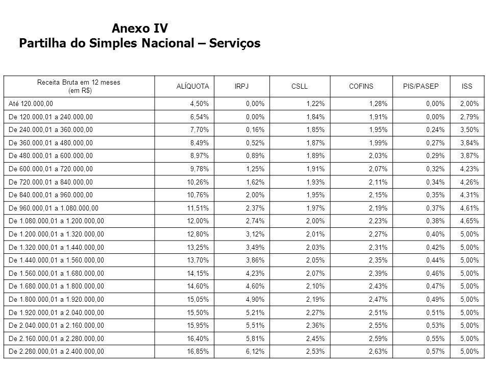 >>0 >>1 >> 2 >> 3 >> 4 >> Anexo III Partilha do Simples Nacional – Serviços e Locação de Bens Móveis Receita Bruta em 12 meses (em R$) ALÍQUOTAIRPJCSL
