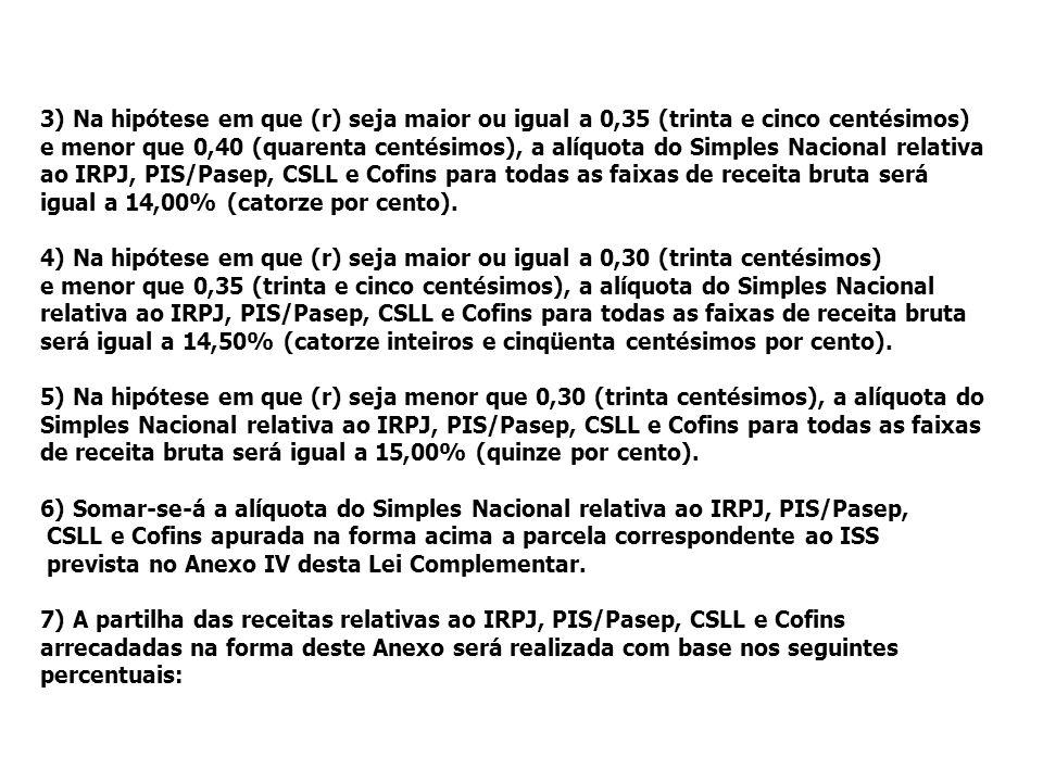 >>0 >>1 >> 2 >> 3 >> 4 >> Receita Bruta em 12 meses (em R$) IRPJ, PIS/PASEP, COFINS E CSLL Até 120.000,00 4,00% De 120.000,01 a 240.000,00 4,48% De 240.000,01 a 360.000,00 4,96% De 360.000,01 a 480.000,00 5,44% De 480.000,01 a 600.000,00 5,92% De 600.000,01 a 720.000,00 6,40% De 720.000,01 a 840.000,00 6,88% De 840.000,01 a 960.000,00 7,36% De 960.000,01 a 1.080.000,00 7,84% De 1.080.000,01 a 1.200.000,00 8,32% De 1.200.000,01 a 1.320.000,00 8,80% De 1.320.000,01 a 1.440.000,00 9,28% De 1.440.000,01 a 1.560.000,00 9,76% De 1.560.000,01 a 1.680.000,00 10,24% De 1.680.000,01 a 1.800.000,00 10,72% De 1.800.000,01 a 1.920.000,00 11,20% De 1.920.000,01 a 2.040.000,00 11,68% De 2.040.000,01 a 2.160.000,00 12,16% De 2.160.000,01 a 2.280.000,00 12,64% De 2.280.000,01 a 2.400.000,00 13,50%