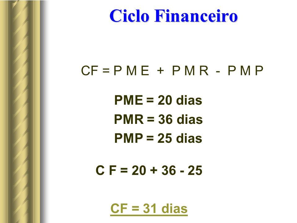 Ciclo Financeiro CF = P M E + P M R - P M P PME = 20 dias PMR = 36 dias PMP = 25 dias C F = 20 + 36 - 25 CF = 31 dias