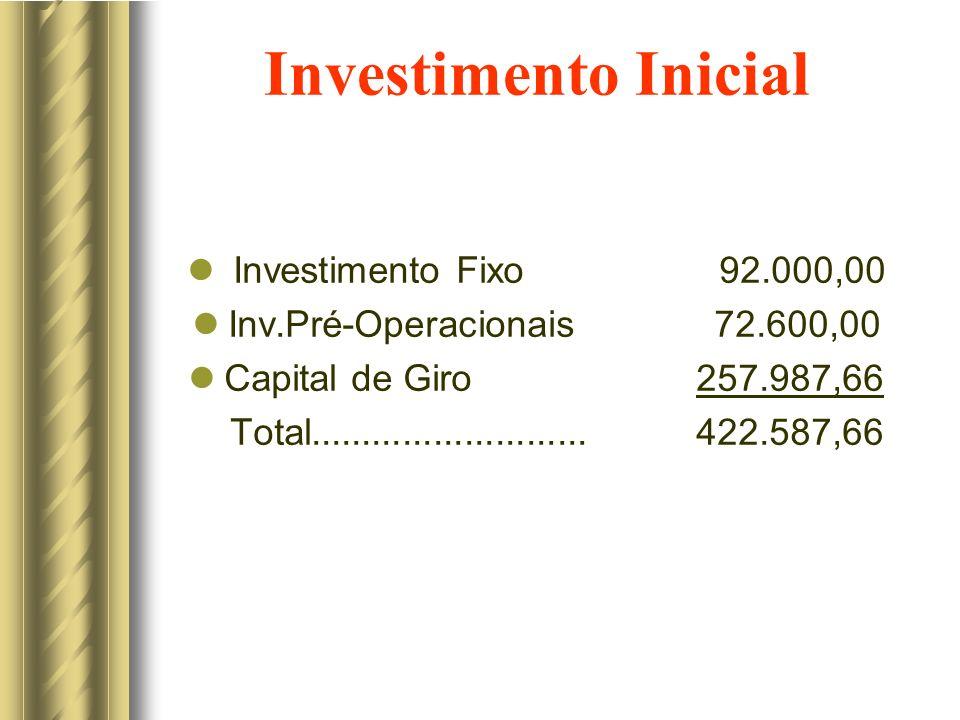 Investimento Inicial Investimento Fixo 92.000,00 Inv.Pré-Operacionais 72.600,00 Capital de Giro 257.987,66 Total........................... 422.587,66