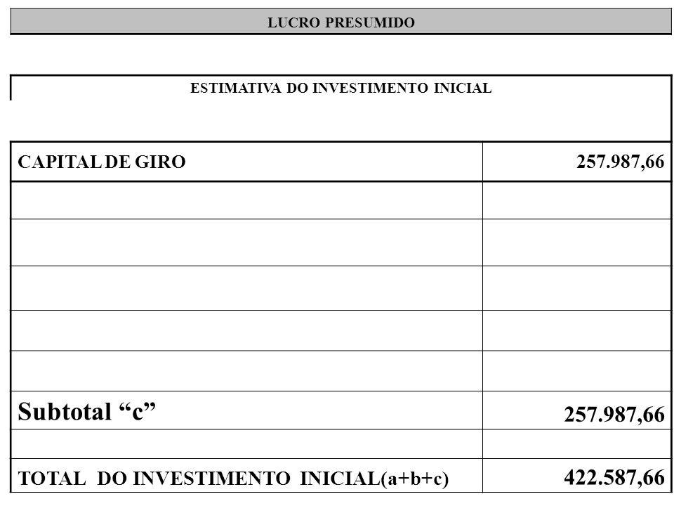 LUCRO PRESUMIDO ESTIMATIVA DO INVESTIMENTO INICIAL CAPITAL DE GIRO 257.987,66 Subtotal c 257.987,66 TOTAL DO INVESTIMENTO INICIAL(a+b+c) 422.587,66