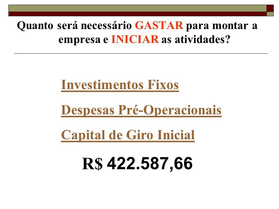 Quanto será necessário GASTAR para montar a empresa e INICIAR as atividades? Investimentos Fixos Despesas Pré-Operacionais Capital de Giro Inicial R$