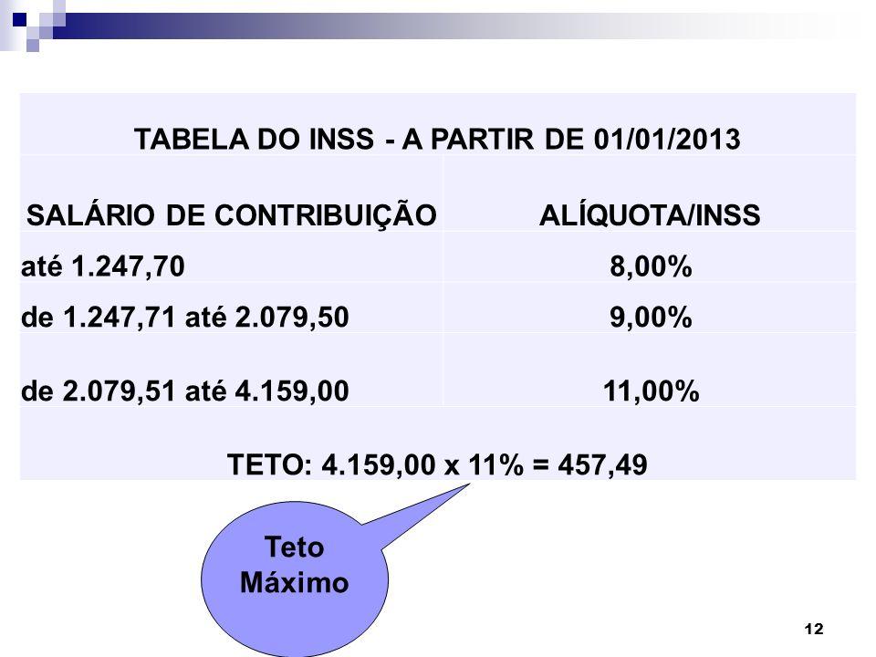 12 Teto Máximo TABELA DO INSS - A PARTIR DE 01/01/2013 SALÁRIO DE CONTRIBUIÇÃOALÍQUOTA/INSS até 1.247,708,00% de 1.247,71 até 2.079,509,00% de 2.079,5