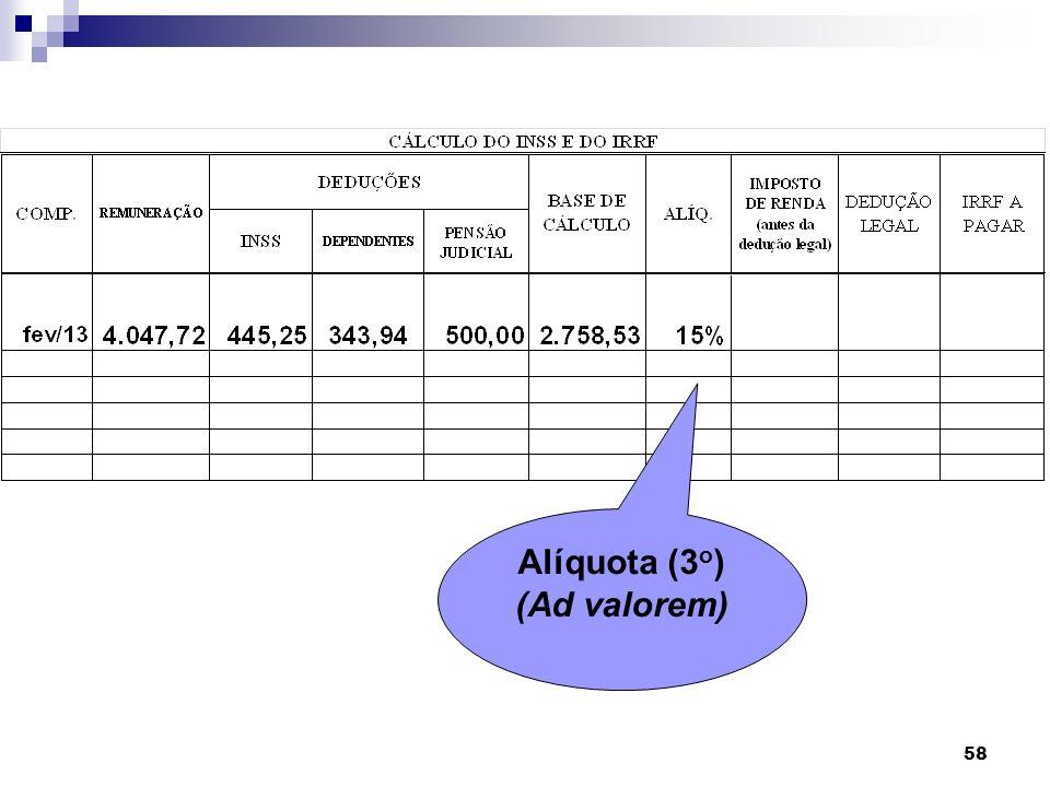 58 Alíquota (3 o ) (Ad valorem)