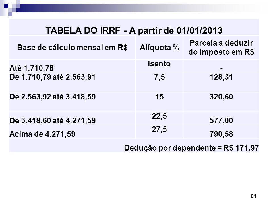 61 TABELA DO IRRF - A partir de 01/01/2013 Base de cálculo mensal em R$Alíquota % Parcela a deduzir do imposto em R$ Até 1.710,78 isento - De 1.710,79