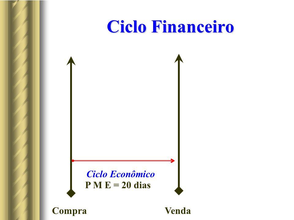 Ciclo Financeiro CompraVenda Ciclo Econômico P M E = 20 dias
