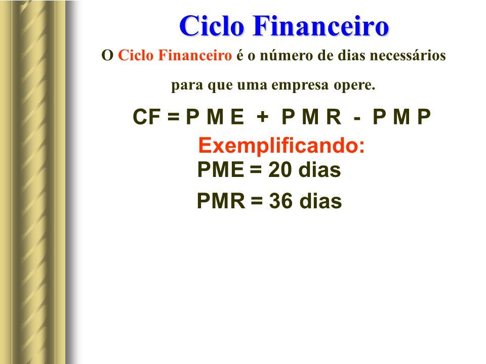 Ciclo Financeiro CF = P M E + P M R - P M P Exemplificando: PME = 20 dias PMR = 36 dias O Ciclo Financeiro é o número de dias necessários para que uma empresa opere.