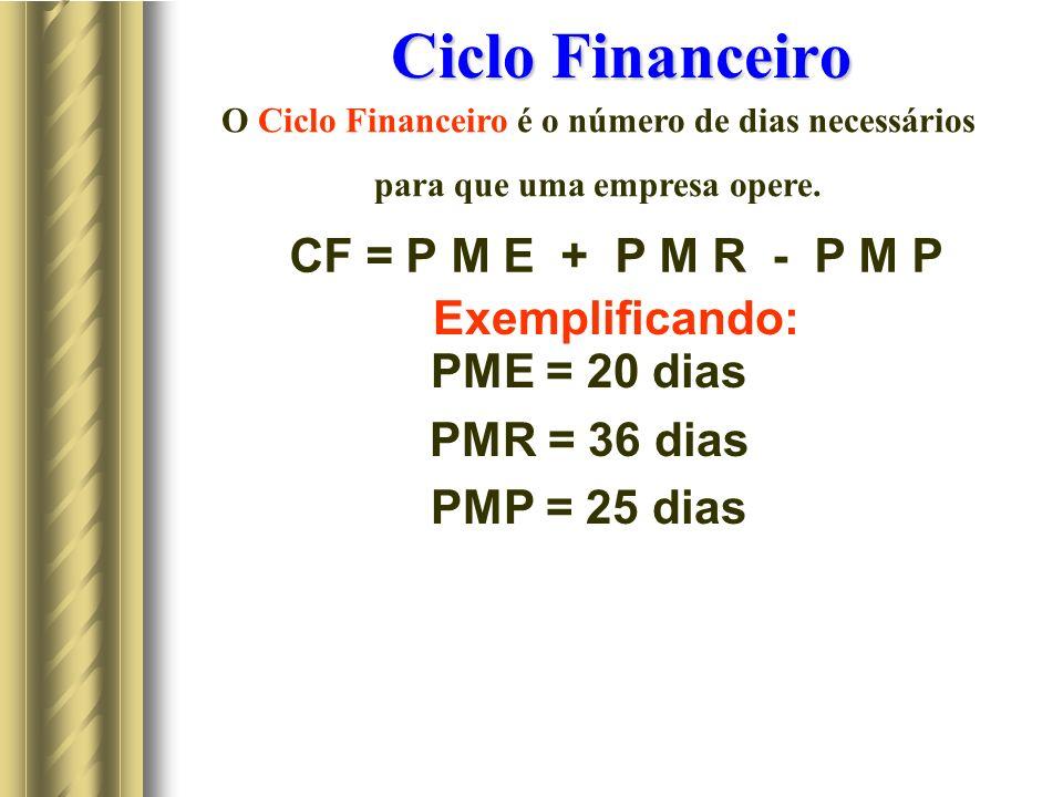 Ciclo Financeiro CF = P M E + P M R - P M P Exemplificando: PME = 20 dias PMR = 36 dias PMP = 25 dias O Ciclo Financeiro é o número de dias necessários para que uma empresa opere.