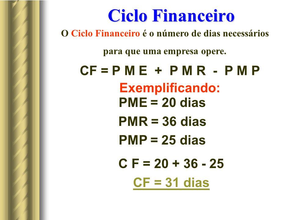 Ciclo Financeiro CF = P M E + P M R - P M P Exemplificando: PME = 20 dias PMR = 36 dias PMP = 25 dias C F = 20 + 36 - 25 CF = 31 dias O Ciclo Financeiro é o número de dias necessários para que uma empresa opere.