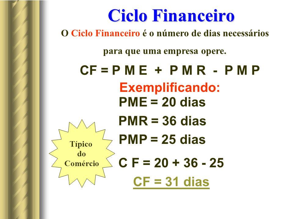 Ciclo Financeiro CF = P M E + P M R - P M P Exemplificando: PME = 20 dias PMR = 36 dias PMP = 25 dias C F = 20 + 36 - 25 CF = 31 dias Típico do Comércio O Ciclo Financeiro é o número de dias necessários para que uma empresa opere.