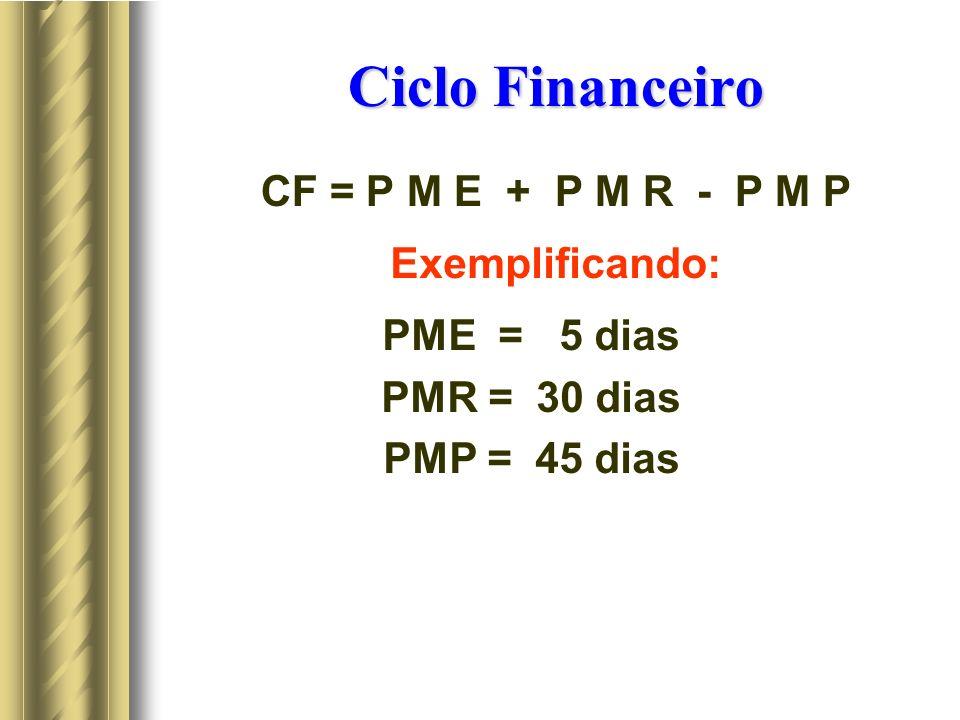 Ciclo Financeiro CF = P M E + P M R - P M P Exemplificando: PME = 5 dias PMR = 30 dias PMP = 45 dias