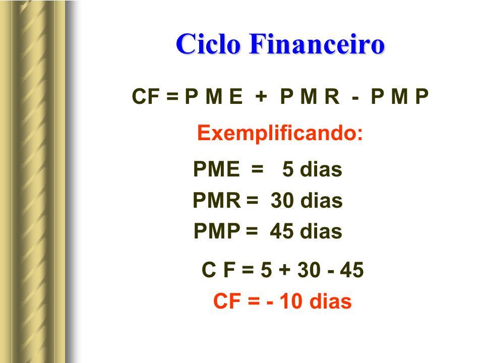 Ciclo Financeiro CF = P M E + P M R - P M P Exemplificando: PME = 5 dias PMR = 30 dias PMP = 45 dias C F = 5 + 30 - 45 CF = - 10 dias