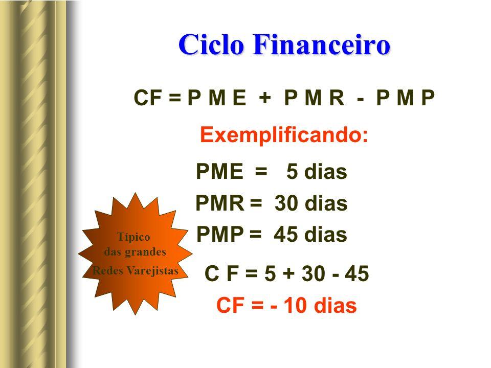 Ciclo Financeiro CF = P M E + P M R - P M P Exemplificando: PME = 5 dias PMR = 30 dias PMP = 45 dias C F = 5 + 30 - 45 CF = - 10 dias Típico das grandes Redes Varejistas