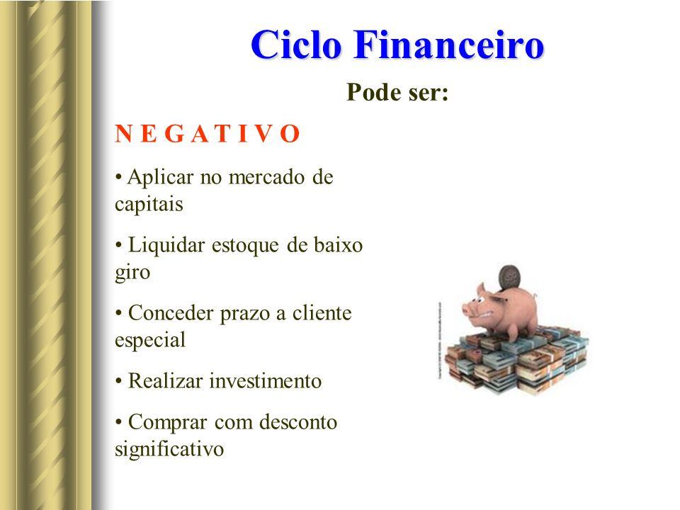 Ciclo Financeiro Pode ser: N E G A T I V O Aplicar no mercado de capitais Liquidar estoque de baixo giro Conceder prazo a cliente especial Realizar investimento Comprar com desconto significativo