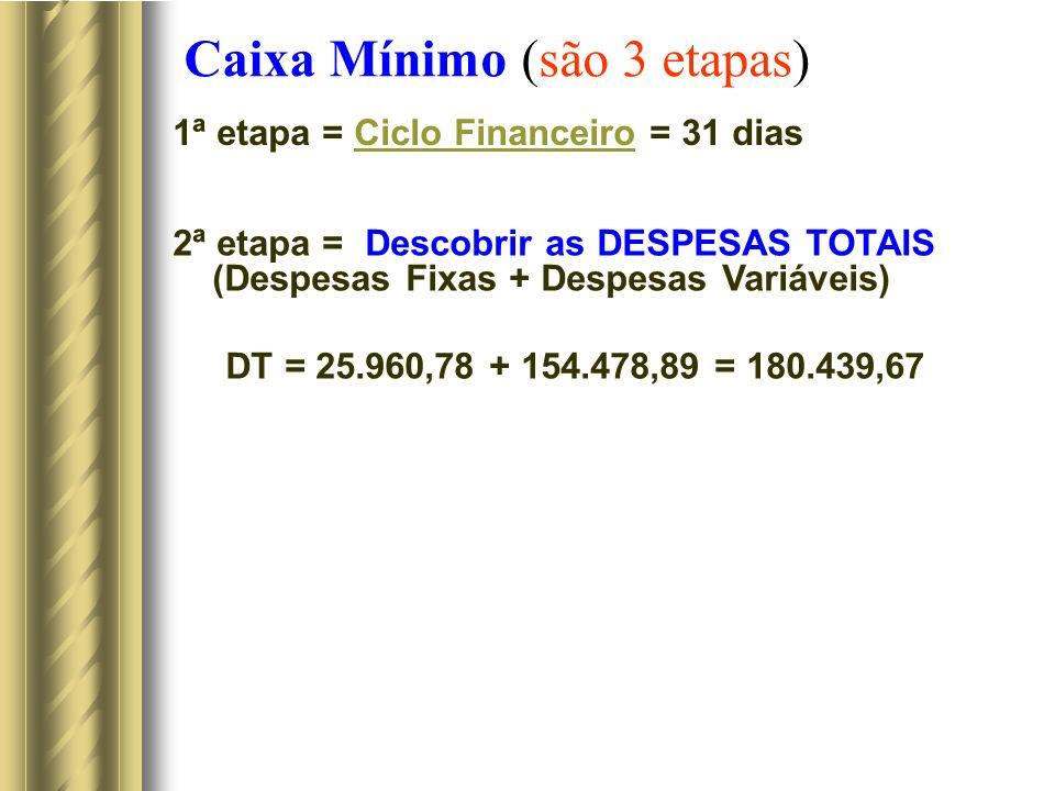 Caixa Mínimo (são 3 etapas) 1ª etapa = Ciclo Financeiro = 31 diasCiclo Financeiro 2ª etapa = Descobrir as DESPESAS TOTAIS (Despesas Fixas + Despesas Variáveis) DT = 25.960,78 + 154.478,89 = 180.439,67