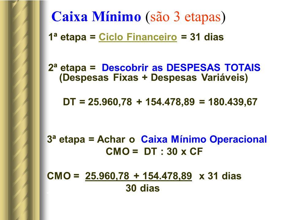 Caixa Mínimo (são 3 etapas) 1ª etapa = Ciclo Financeiro = 31 diasCiclo Financeiro 2ª etapa = Descobrir as DESPESAS TOTAIS (Despesas Fixas + Despesas Variáveis) DT = 25.960,78 + 154.478,89 = 180.439,67 3ª etapa = Achar o Caixa Mínimo Operacional CMO = DT : 30 x CF CMO = 25.960,78 + 154.478,89 x 31 dias 30 dias