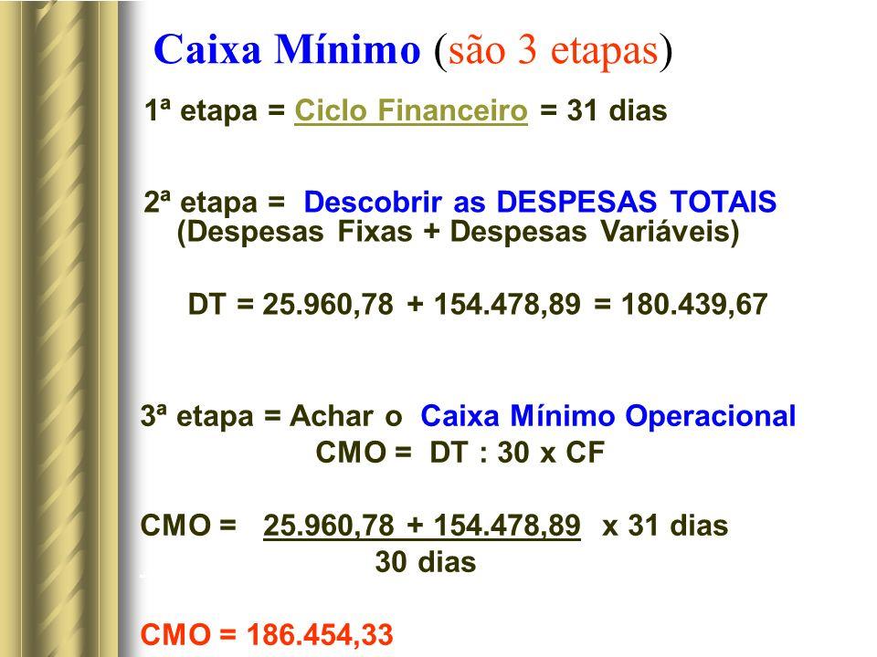 Caixa Mínimo (são 3 etapas) 1ª etapa = Ciclo Financeiro = 31 diasCiclo Financeiro 2ª etapa = Descobrir as DESPESAS TOTAIS (Despesas Fixas + Despesas Variáveis) DT = 25.960,78 + 154.478,89 = 180.439,67 3ª etapa = Achar o Caixa Mínimo Operacional CMO = DT : 30 x CF CMO = 25.960,78 + 154.478,89 x 31 dias 30 dias CMO = 186.454,33