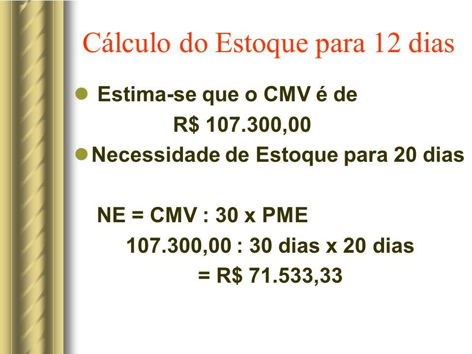 Cálculo do Estoque para 12 dias Estima-se que o CMV é de R$ 107.300,00 Necessidade de Estoque para 20 dias NE = CMV : 30 x PME 107.300,00 : 30 dias x 20 dias = R$ 71.533,33