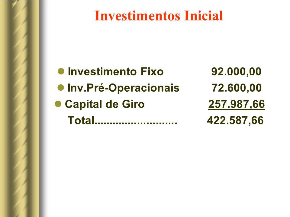 Investimentos Inicial Investimento Fixo 92.000,00 Inv.Pré-Operacionais 72.600,00 Capital de Giro 257.987,66 Total...........................