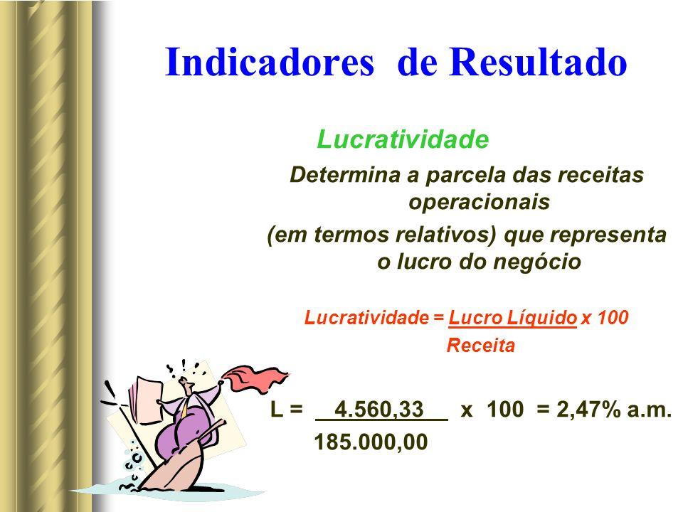 Indicadores de Resultado Lucratividade Determina a parcela das receitas operacionais (em termos relativos) que representa o lucro do negócio Lucratividade = Lucro Líquido x 100 Receita L = 4.560,33 x 100 = 2,47% a.m.