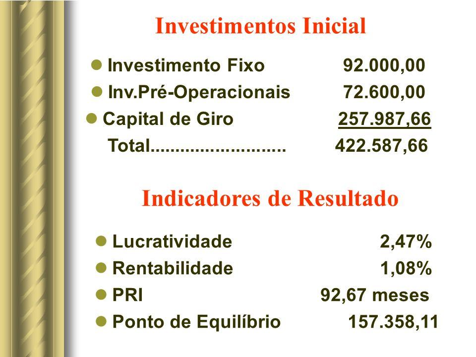 Investimentos Inicial Indicadores de Resultado Lucratividade2,47% Rentabilidade1,08% PRI 92,67 meses Ponto de Equilíbrio 157.358,11 Investimento Fixo 92.000,00 Inv.Pré-Operacionais 72.600,00 Capital de Giro 257.987,66 Total...........................