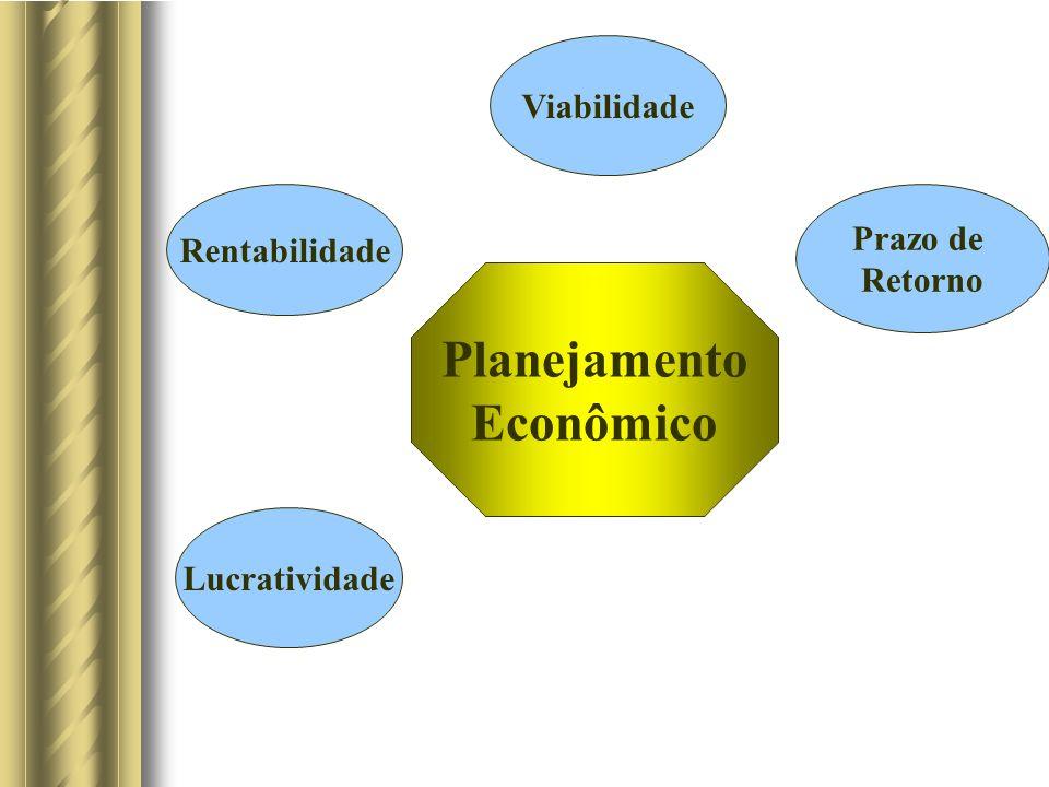 Planejamento Econômico Viabilidade Ponto de Equilíbrio Lucratividade Rentabilidade Prazo de Retorno