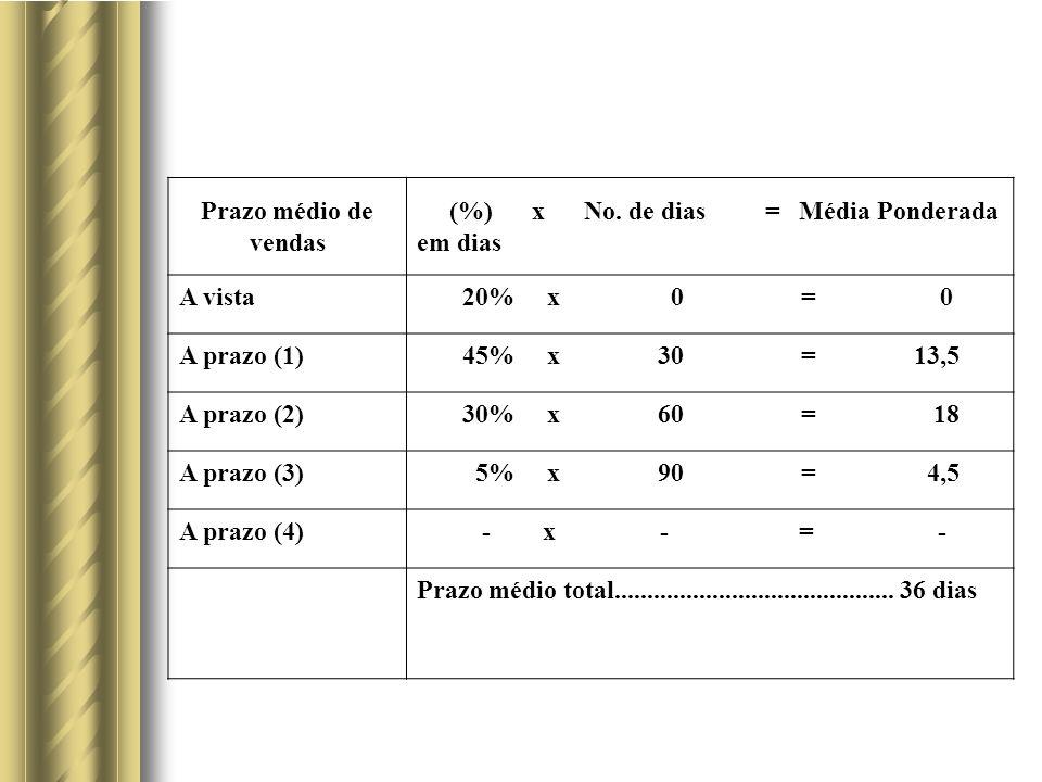 Prazo médio de vendas (%) x No.