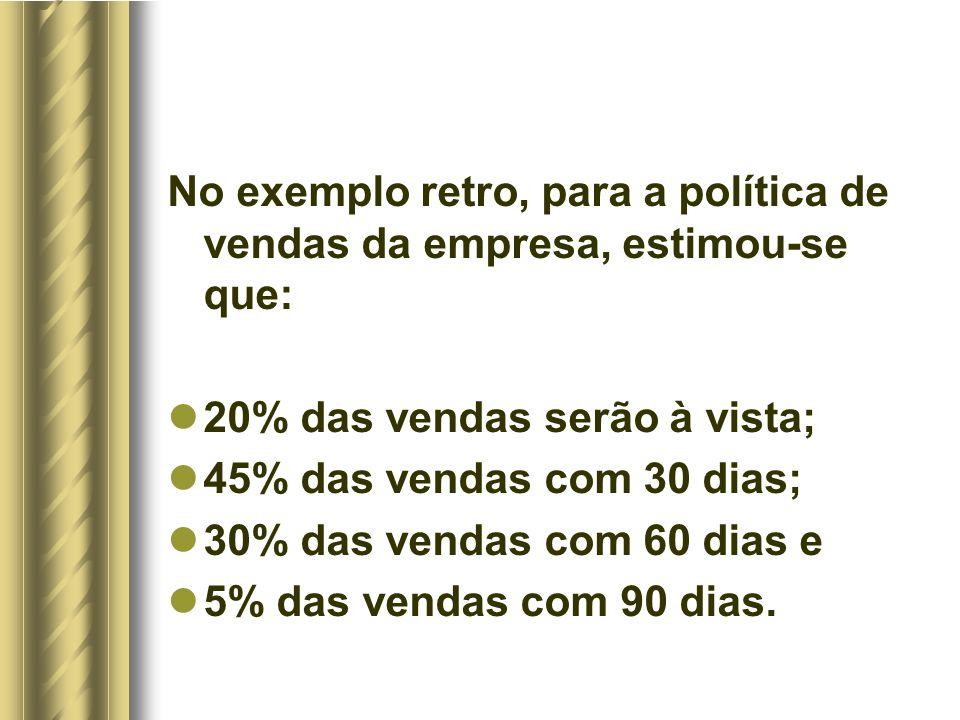 No exemplo retro, para a política de vendas da empresa, estimou-se que: 20% das vendas serão à vista; 45% das vendas com 30 dias; 30% das vendas com 60 dias e 5% das vendas com 90 dias.
