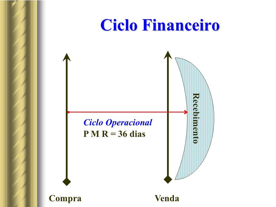 Ciclo Financeiro CompraVenda Recebimento Ciclo Operacional P M R = 36 dias