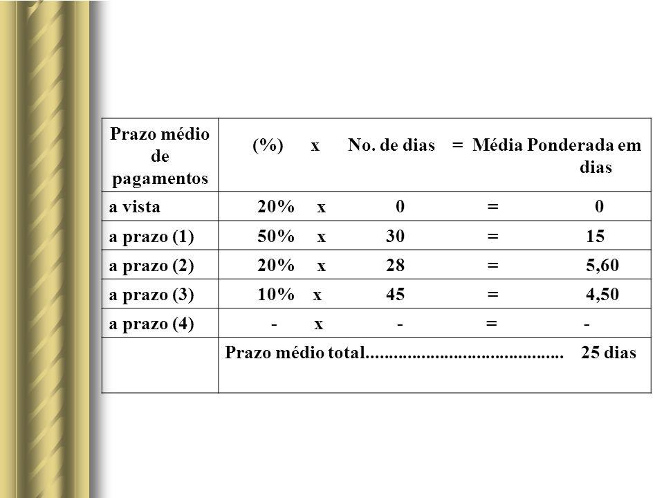 Prazo médio de pagamentos (%) x No.