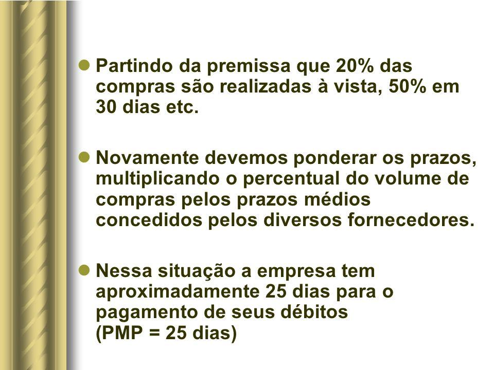 Partindo da premissa que 20% das compras são realizadas à vista, 50% em 30 dias etc.