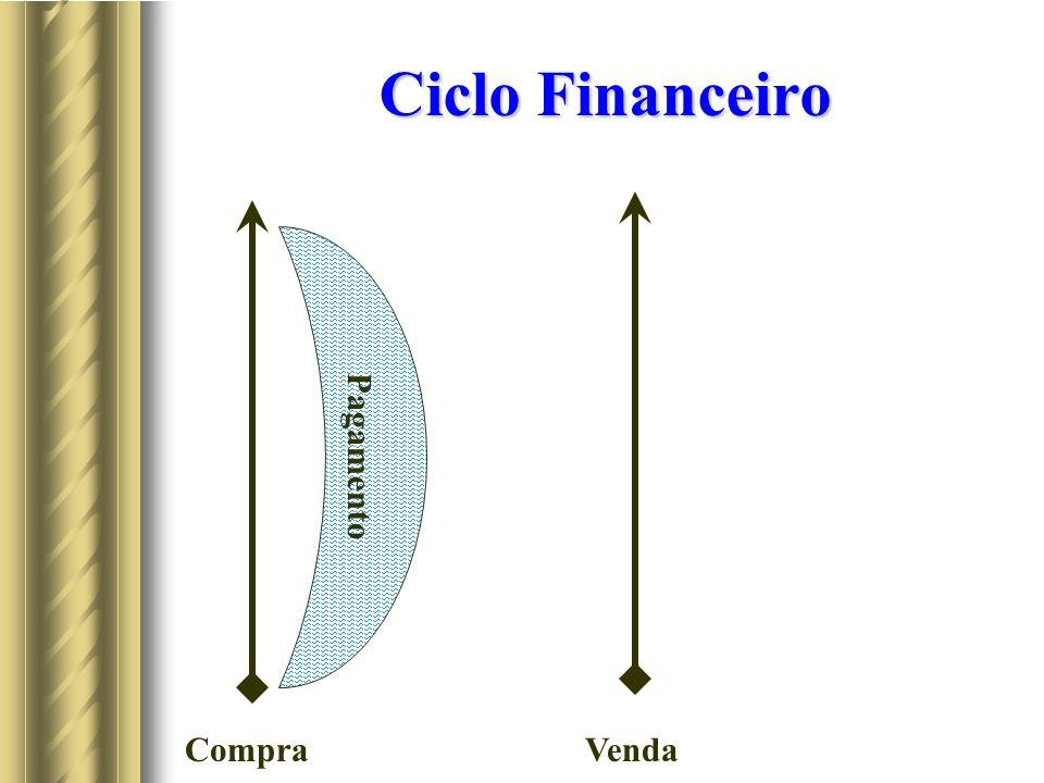 Ciclo Financeiro CompraVenda Pagamento