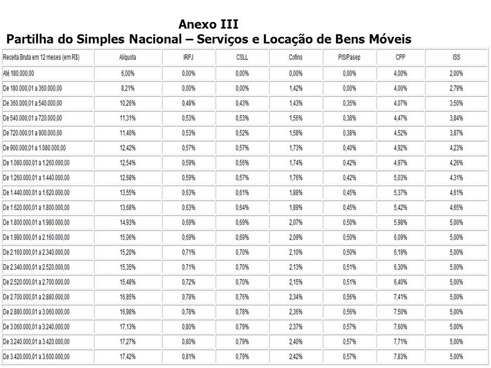 >>0 >>1 >> 2 >> 3 >> 4 >> Anexo II Partilha do Simples Nacional – Indústria Anexo II Partilha do Simples Nacional – Indústria