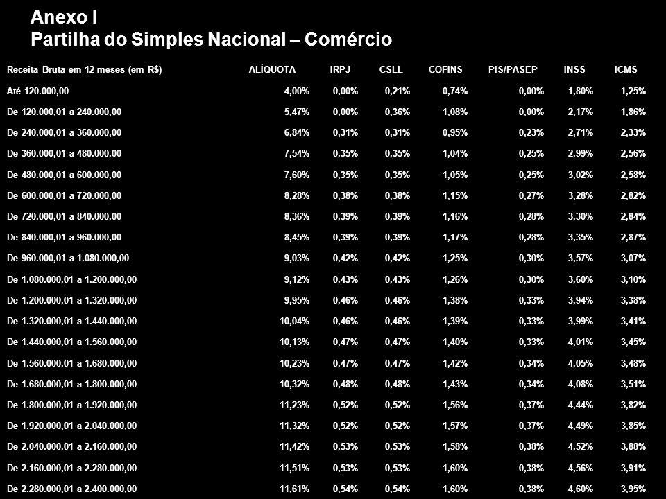 Anexo I Partilha do Simples Nacional – Comércio Receita Bruta em 12 meses (em R$)ALÍQUOTAIRPJCSLLCOFINSPIS/PASEPINSSICMS Até 120.000,004,00%0,00%0,21%0,74%0,00%1,80%1,25% De 120.000,01 a 240.000,005,47%0,00%0,36%1,08%0,00%2,17%1,86% De 240.000,01 a 360.000,006,84%0,31% 0,95%0,23%2,71%2,33% De 360.000,01 a 480.000,007,54%0,35% 1,04%0,25%2,99%2,56% De 480.000,01 a 600.000,007,60%0,35% 1,05%0,25%3,02%2,58% De 600.000,01 a 720.000,008,28%0,38% 1,15%0,27%3,28%2,82% De 720.000,01 a 840.000,008,36%0,39% 1,16%0,28%3,30%2,84% De 840.000,01 a 960.000,008,45%0,39% 1,17%0,28%3,35%2,87% De 960.000,01 a 1.080.000,009,03%0,42% 1,25%0,30%3,57%3,07% De 1.080.000,01 a 1.200.000,009,12%0,43% 1,26%0,30%3,60%3,10% De 1.200.000,01 a 1.320.000,009,95%0,46% 1,38%0,33%3,94%3,38% De 1.320.000,01 a 1.440.000,0010,04%0,46% 1,39%0,33%3,99%3,41% De 1.440.000,01 a 1.560.000,0010,13%0,47% 1,40%0,33%4,01%3,45% De 1.560.000,01 a 1.680.000,0010,23%0,47% 1,42%0,34%4,05%3,48% De 1.680.000,01 a 1.800.000,0010,32%0,48% 1,43%0,34%4,08%3,51% De 1.800.000,01 a 1.920.000,0011,23%0,52% 1,56%0,37%4,44%3,82% De 1.920.000,01 a 2.040.000,0011,32%0,52% 1,57%0,37%4,49%3,85% De 2.040.000,01 a 2.160.000,0011,42%0,53% 1,58%0,38%4,52%3,88% De 2.160.000,01 a 2.280.000,0011,51%0,53% 1,60%0,38%4,56%3,91% De 2.280.000,01 a 2.400.000,0011,61%0,54% 1,60%0,38%4,60%3,95%