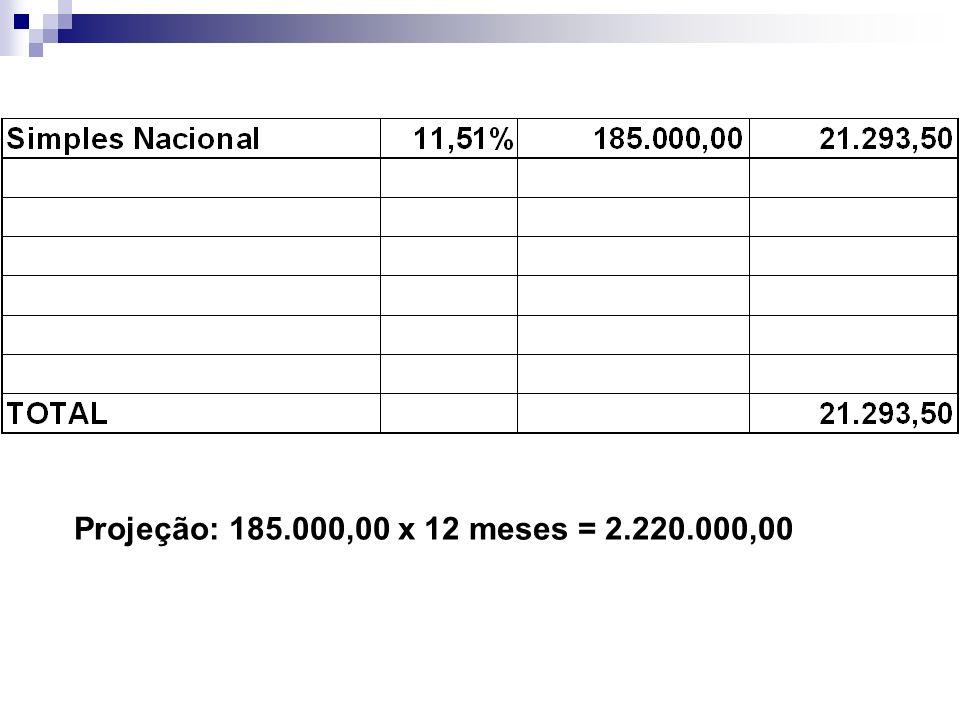 Projeção: 185.000,00 x 12 meses = 2.220.000,00