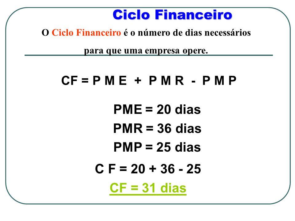 Ciclo Financeiro CF = P M E + P M R - P M P PME = 20 dias PMR = 36 dias PMP = 25 dias C F = 20 + 36 - 25 CF = 31 dias O Ciclo Financeiro é o número de dias necessários para que uma empresa opere.