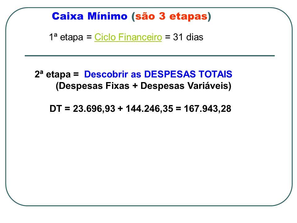 Caixa Mínimo (são 3 etapas) 1ª etapa = Ciclo Financeiro = 31 diasCiclo Financeiro 2ª etapa = Descobrir as DESPESAS TOTAIS (Despesas Fixas + Despesas Variáveis) DT = 23.696,93 + 144.246,35 = 167.943,28