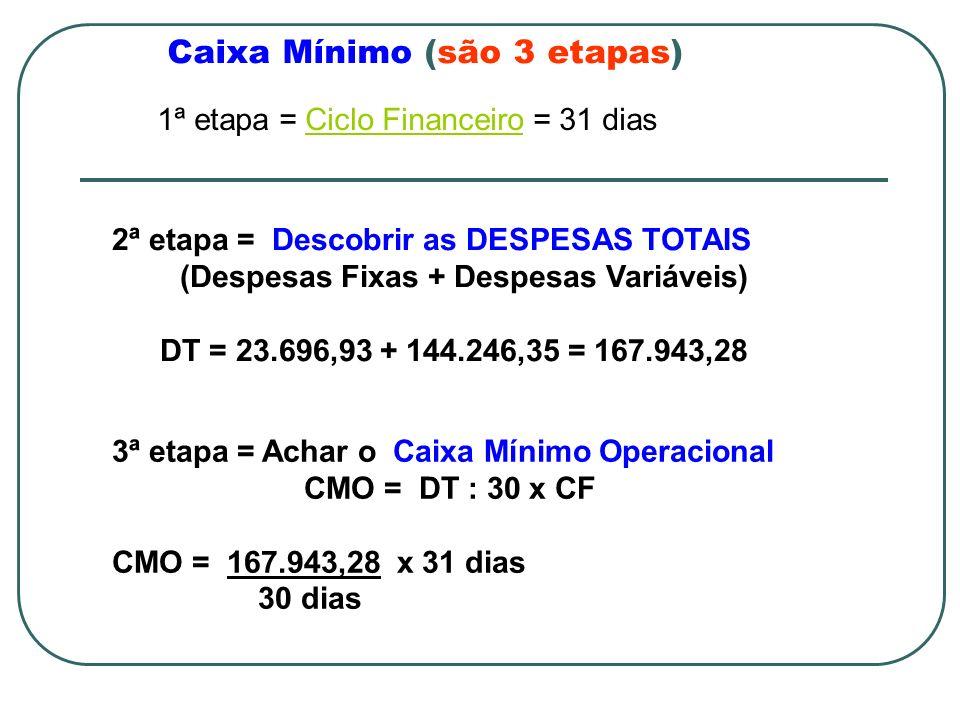 Caixa Mínimo (são 3 etapas) 1ª etapa = Ciclo Financeiro = 31 diasCiclo Financeiro 2ª etapa = Descobrir as DESPESAS TOTAIS (Despesas Fixas + Despesas Variáveis) DT = 23.696,93 + 144.246,35 = 167.943,28 3ª etapa = Achar o Caixa Mínimo Operacional CMO = DT : 30 x CF CMO = 167.943,28 x 31 dias 30 dias